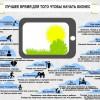 Инфографика: когда стоит начинать бизнес?