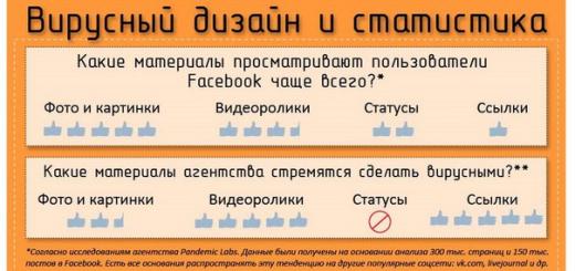 Инфографика: вирусный маркетинг